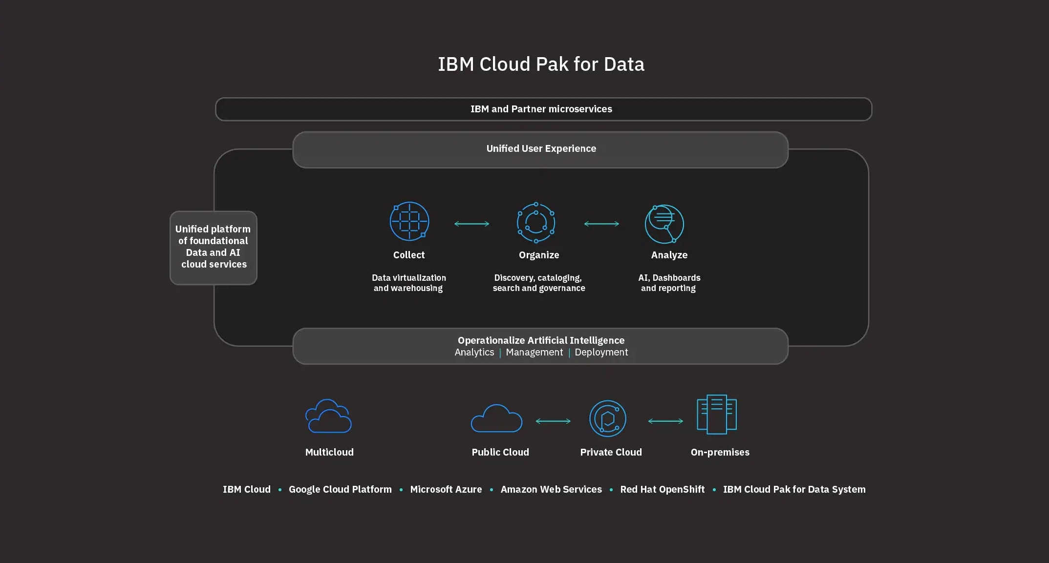 Présentation du produit IBM Cloud Pak for Data 3.0