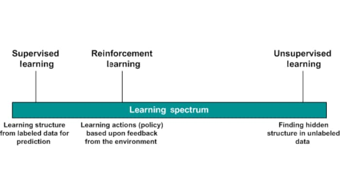 A single line showing the spectrum of learning types, with supervised learning on the left end, unsupervised learning on the right end, and reinforcement learning just left of center