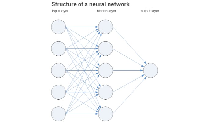 Structure of a neural network