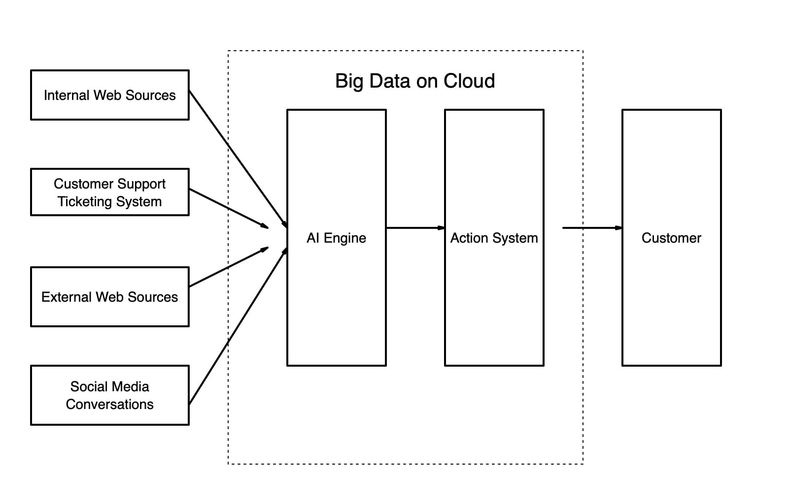 a very high-level diagram and the steps about how this Big Data system could work: