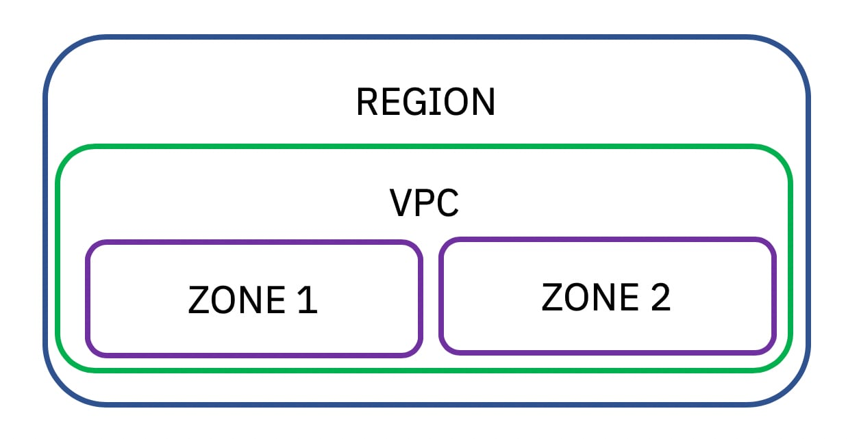 Regions in IBM Cloud