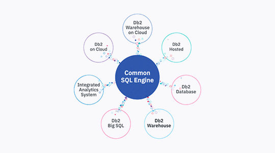 Graphic showing how IBM Common SQL Engine connects to all Db2 products for write-once, query-anywhere capabilities