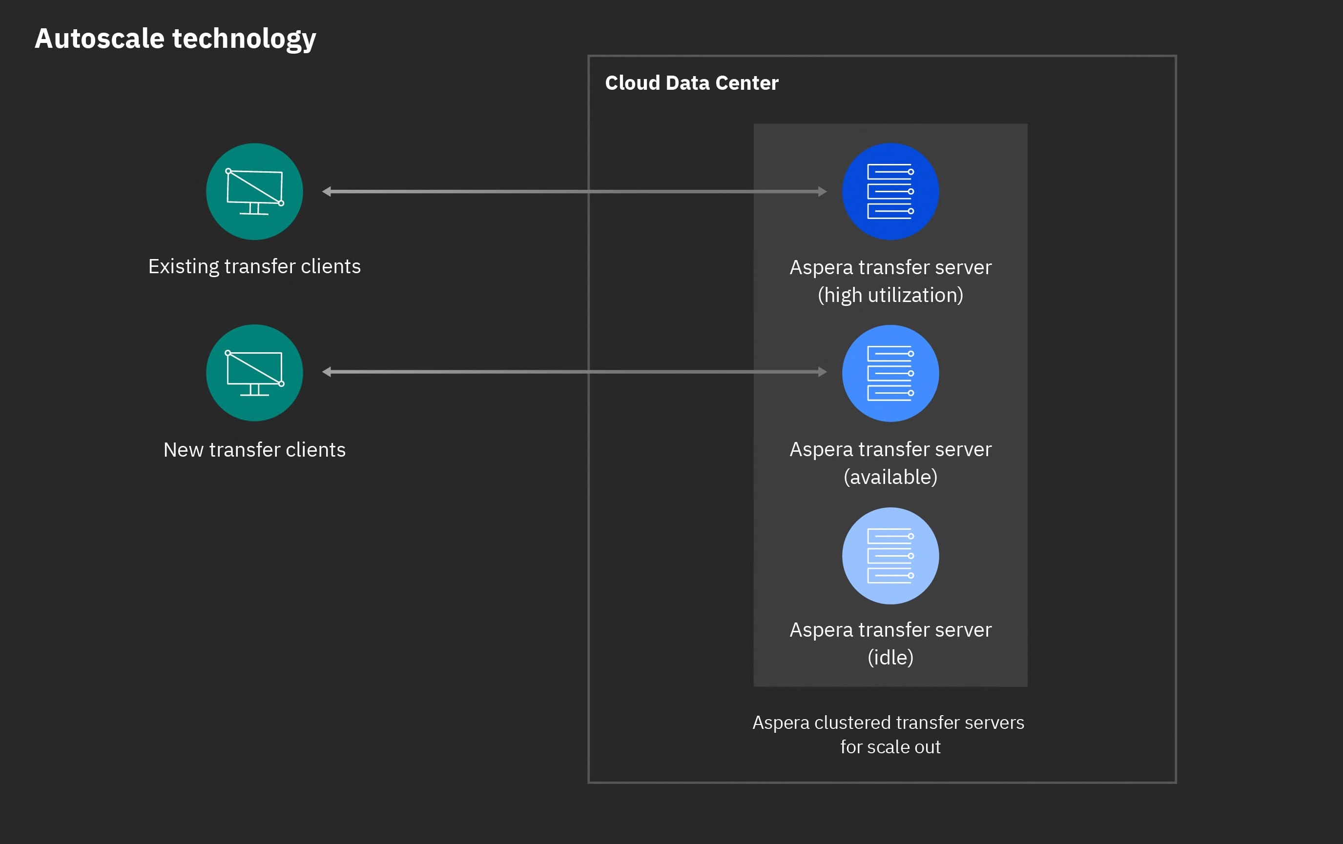 Screen capture of the Aspera direct-to-cloud technology, illustrating the scalability of the transfer platform