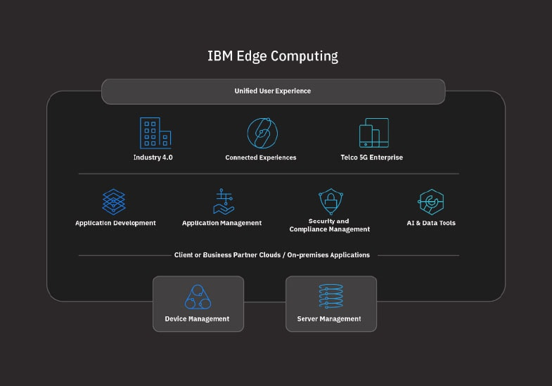 small version of edge computing infographic