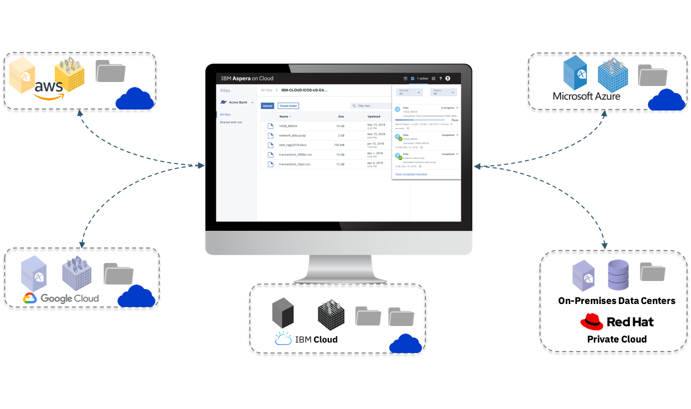 Screen capture illustrating the capability of IBM Aspera on Cloud to centrally administer hybrid environment