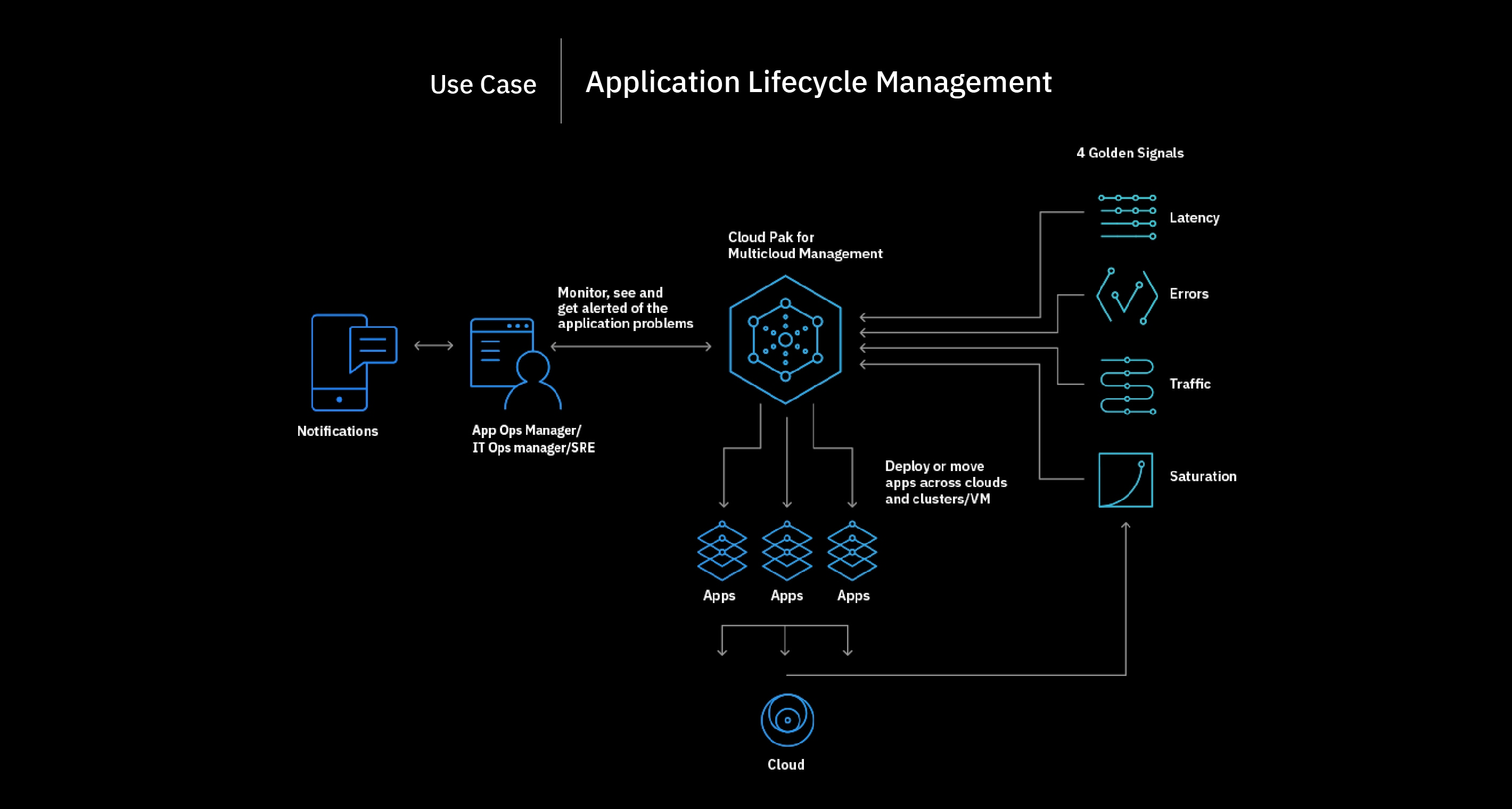 Flowchart showing the application lifecycle management process