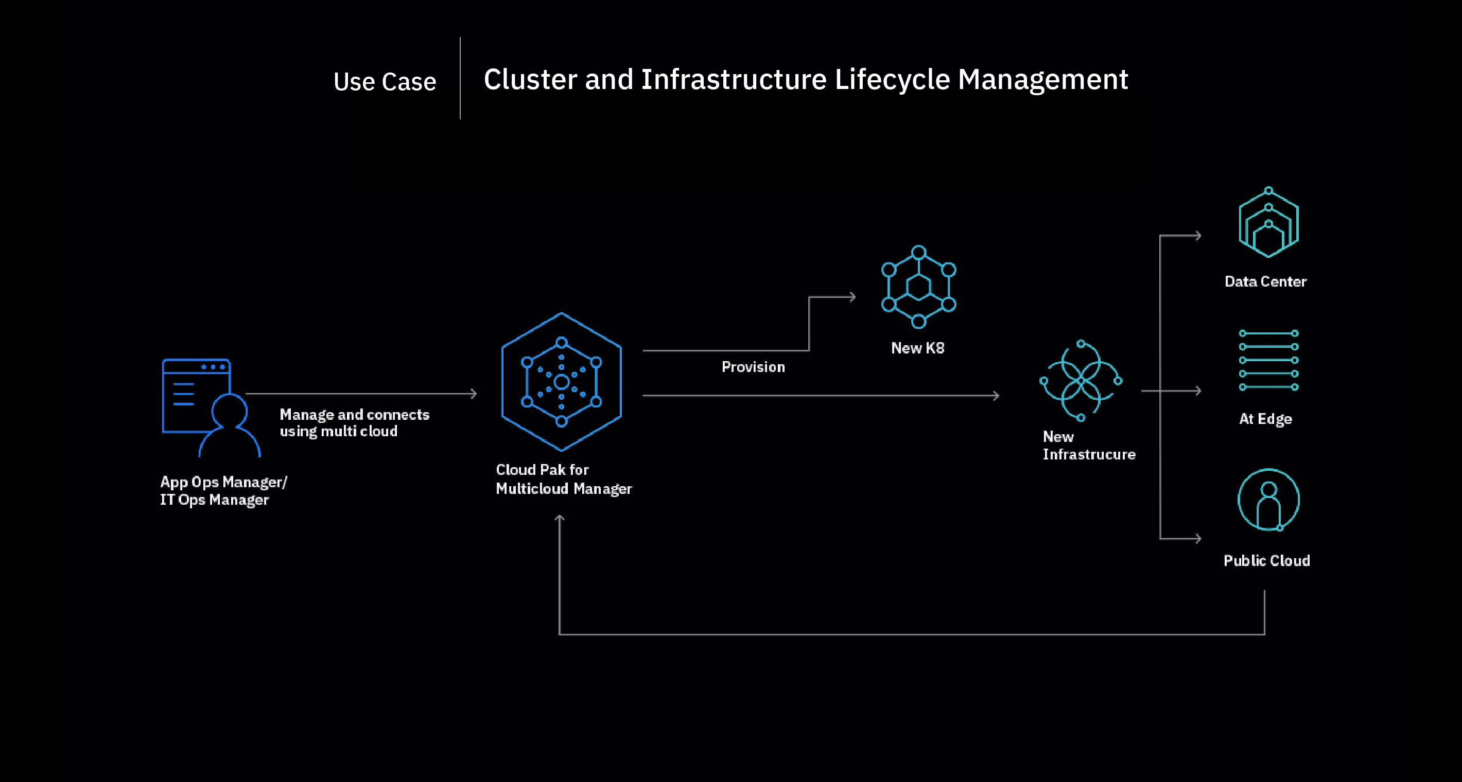 Flowchart showing the cluster and infrastructure lifecycle management process
