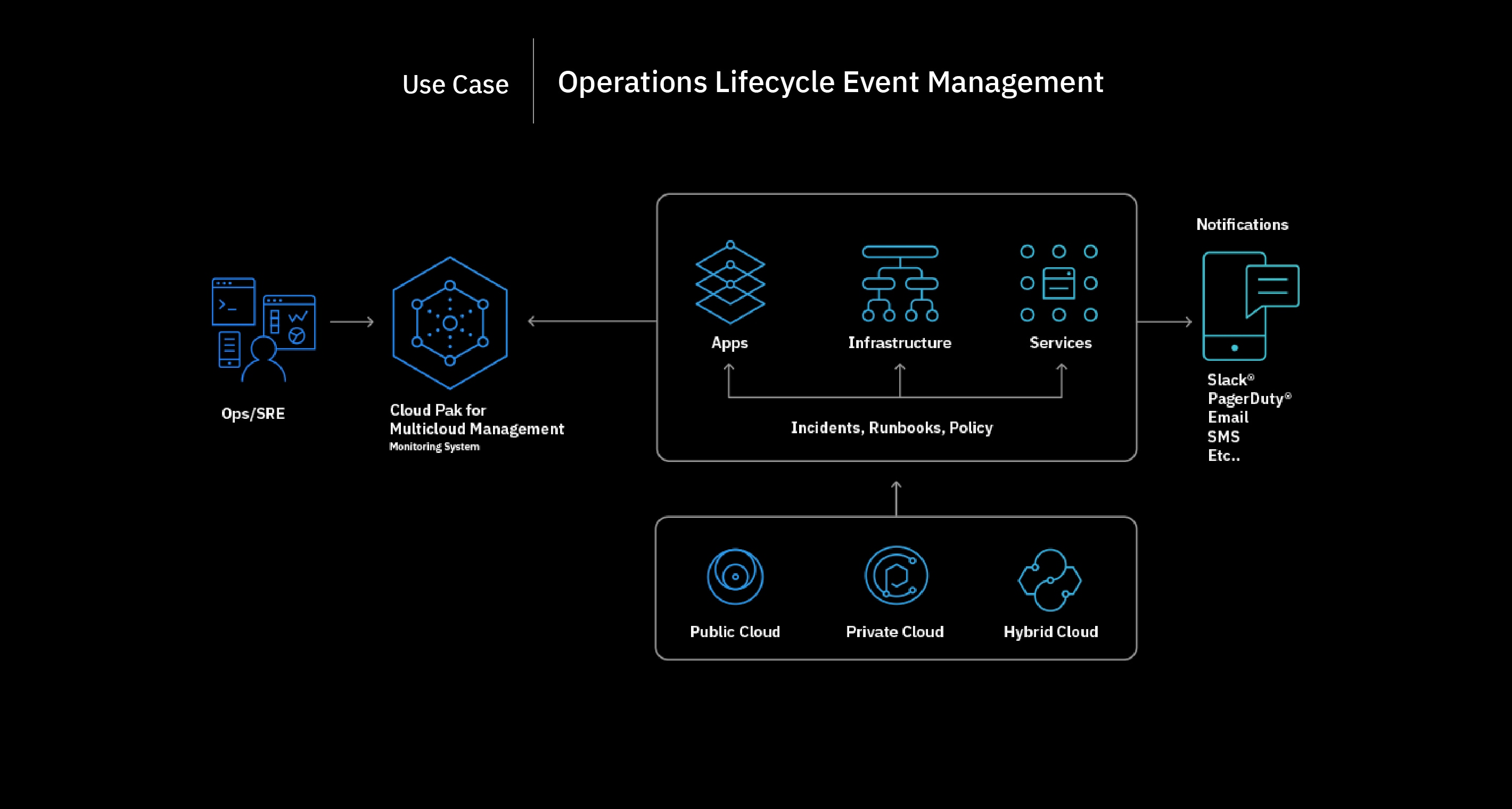 Flowchart showing the operations lifecycle event management process