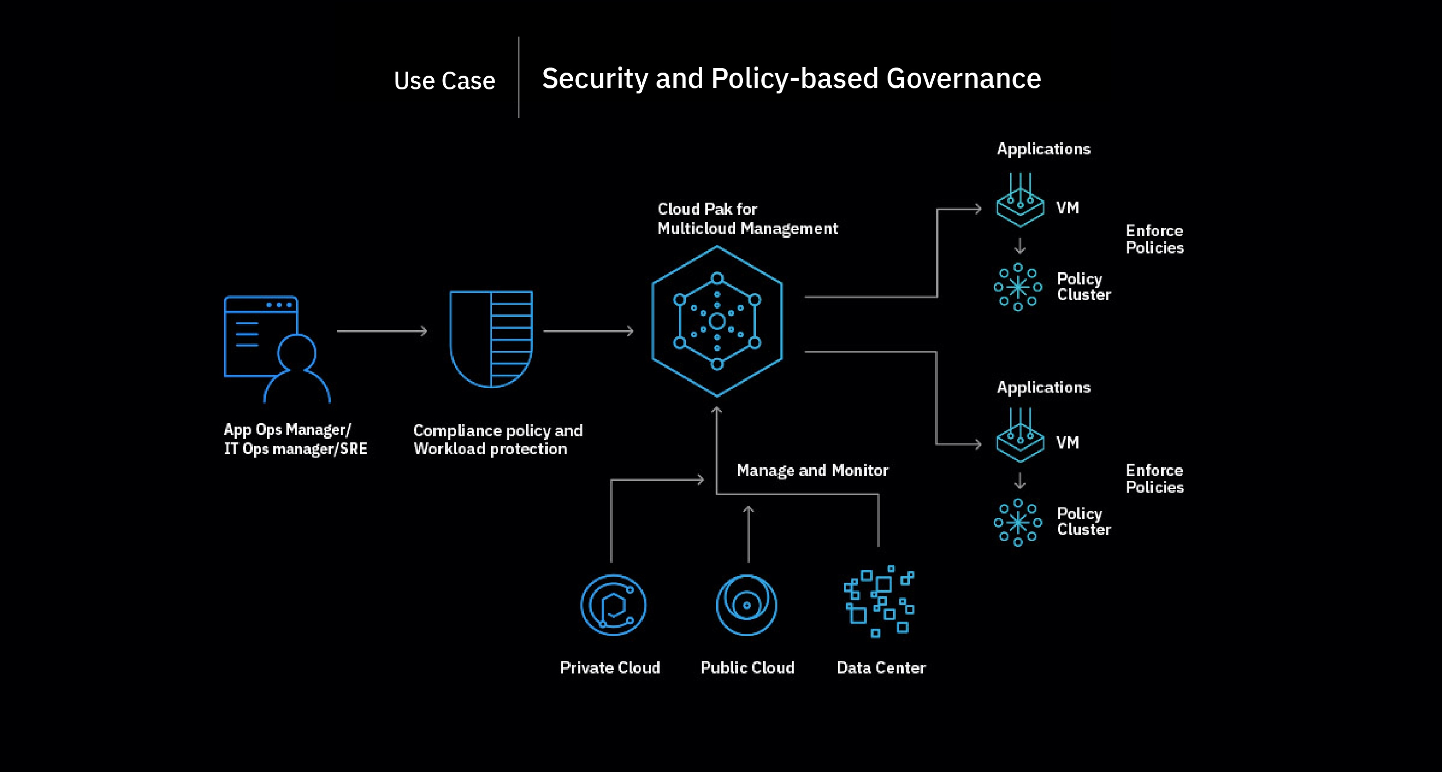 Flowchart showing the security and policy-based governance process