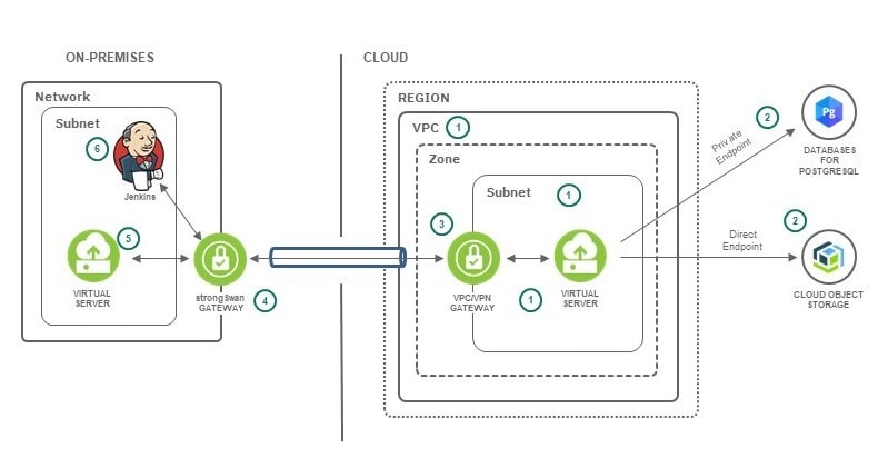 The diagram shows the virtual private cloud containing a virtual server that hosts a microservice interfacing with two distinct IBM Cloud services.