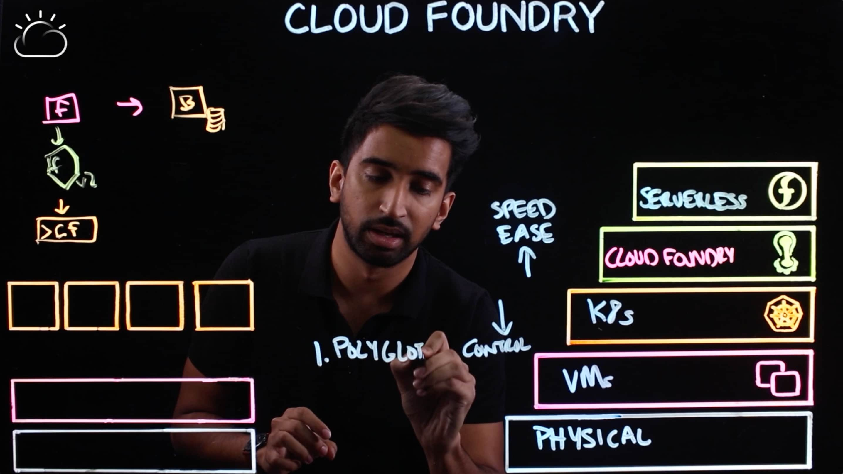 Cloud Foundry is a polyglot environment