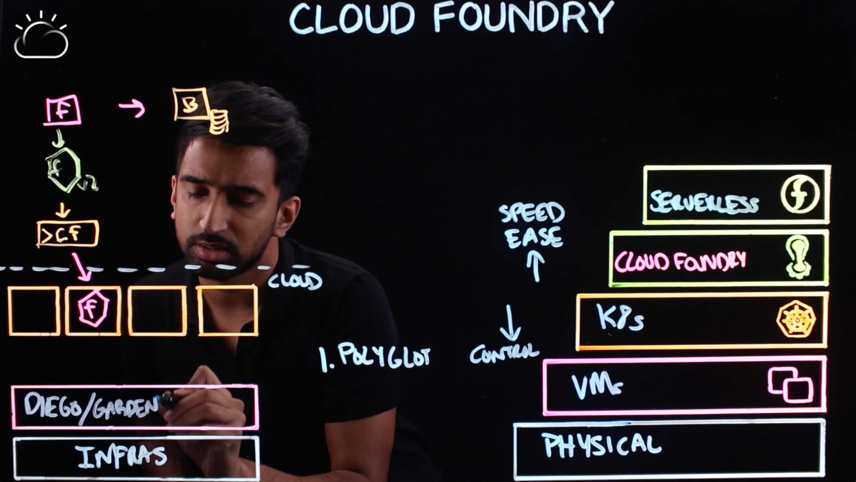 So here, we have Diego the Cloud Foundry tech, as well as Garden, which is remarkably similar to something like Docker or container runtimes. It's the container technology that Cloud Foundry used long before Docker was popular, back in 2011.