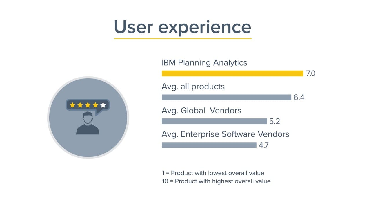 Video image for IBM Planning Analytics receives top-ranks in world's