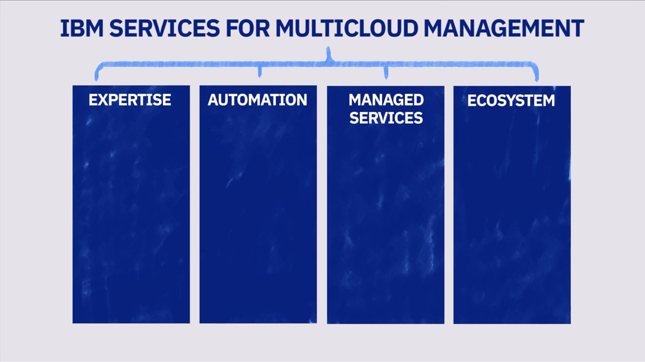 Bar chart illustrating the four equal parts of IBM Services for multicloud management - expertise, automation, managed services and ecosystem.