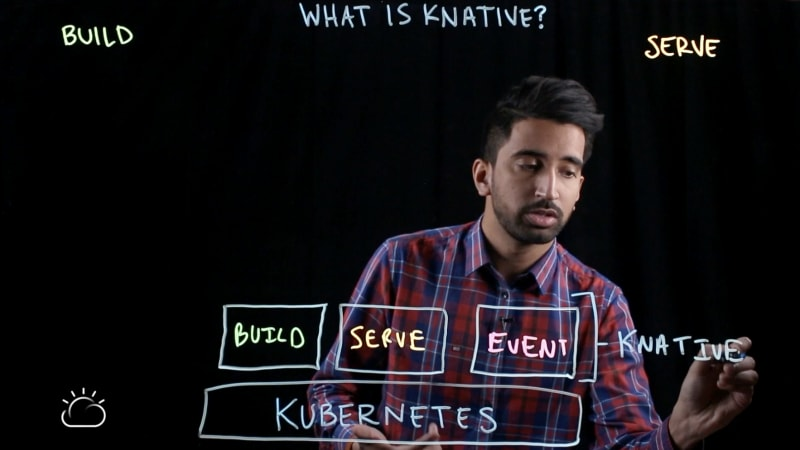 The three major components of Knative: Build, Serve, and Event