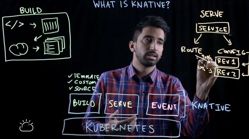 Knative Primitive #2: Serve