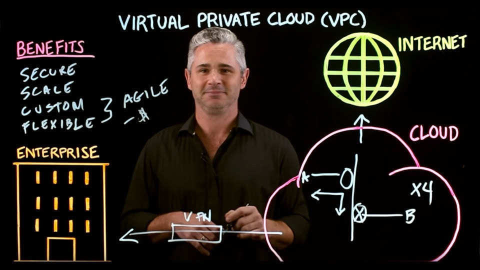 What is a virtual private cloud?