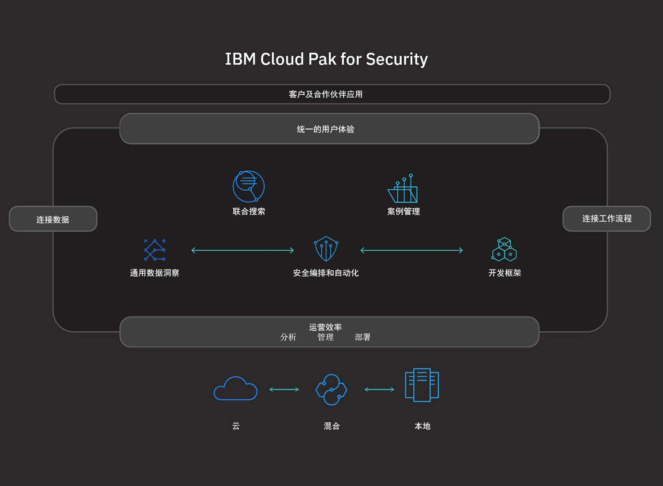 有关 IBM Cloud Pak for Security 工作方式的描述。