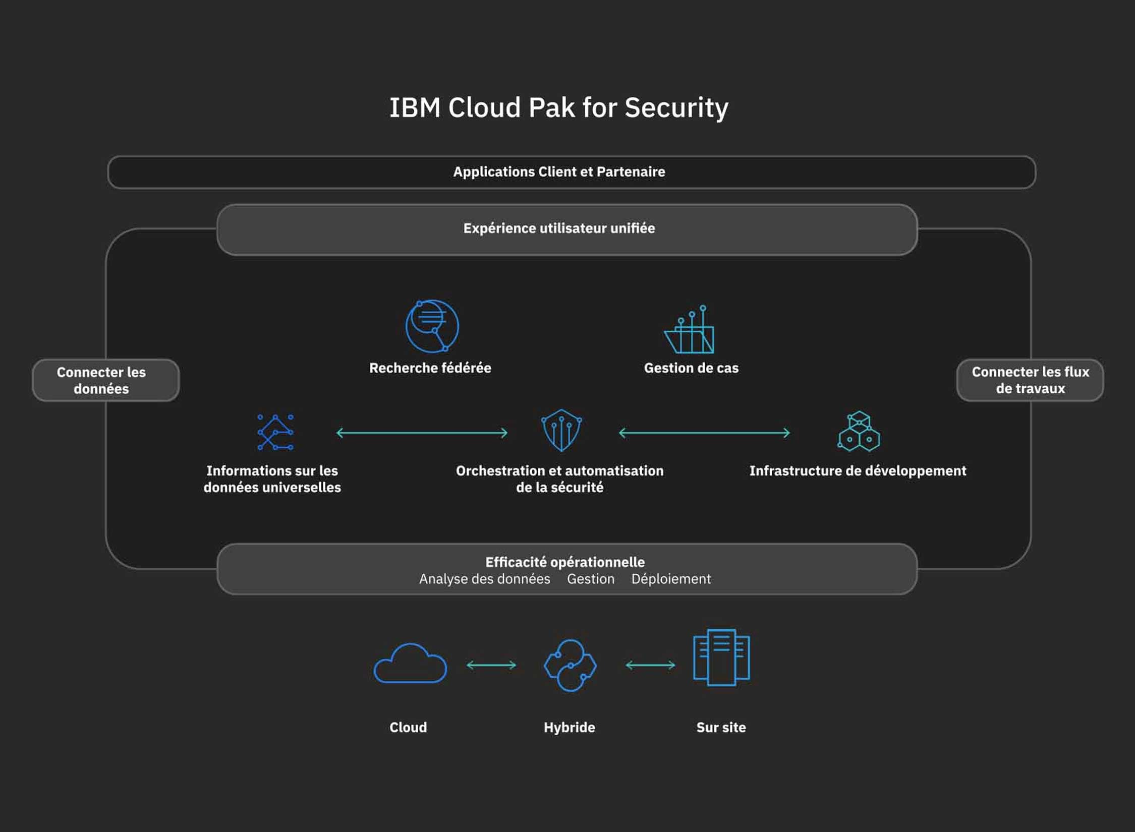 Description du fonctionnement d'IBM Cloud Pak for Security.