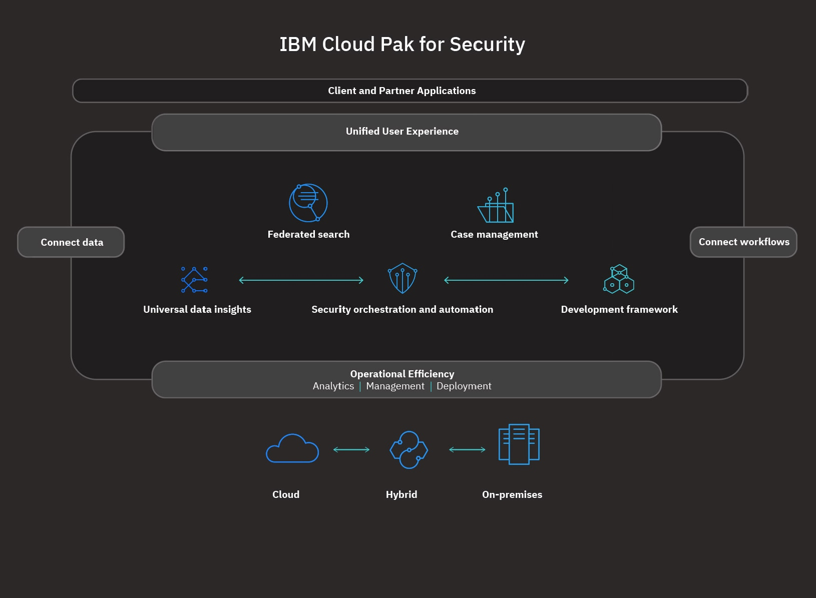 Description of how IBM Cloud Pak for Security works.