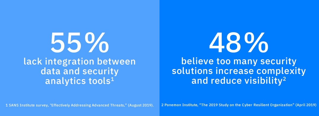 55% Lack integration between data and security analytics tools and 48% Believe too many security solutions increase complexity and reduce visibility.