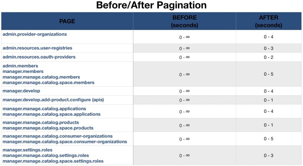 Before/After Pagination