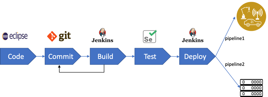 A sample DevOps toolchain for deploying Edge applications.