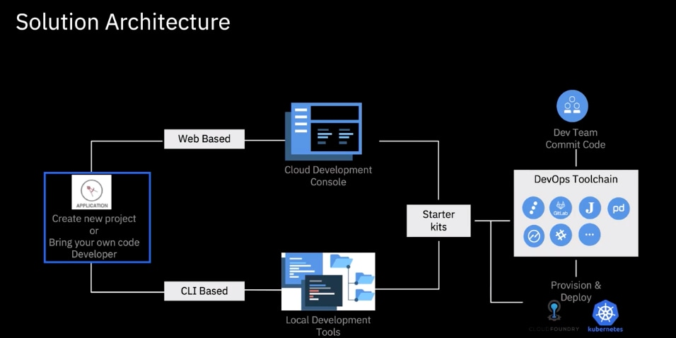 Build a Cloud Native App with Automated DevOps from a Starter Kit in 5 minutes