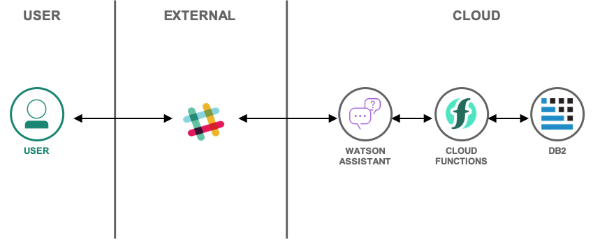 Build a Slackbot to interact with a database.