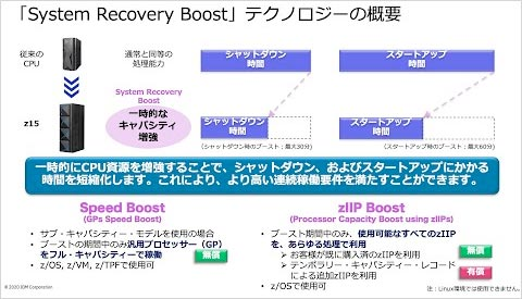 IBM z15 Instant Recovery 短時間での回復