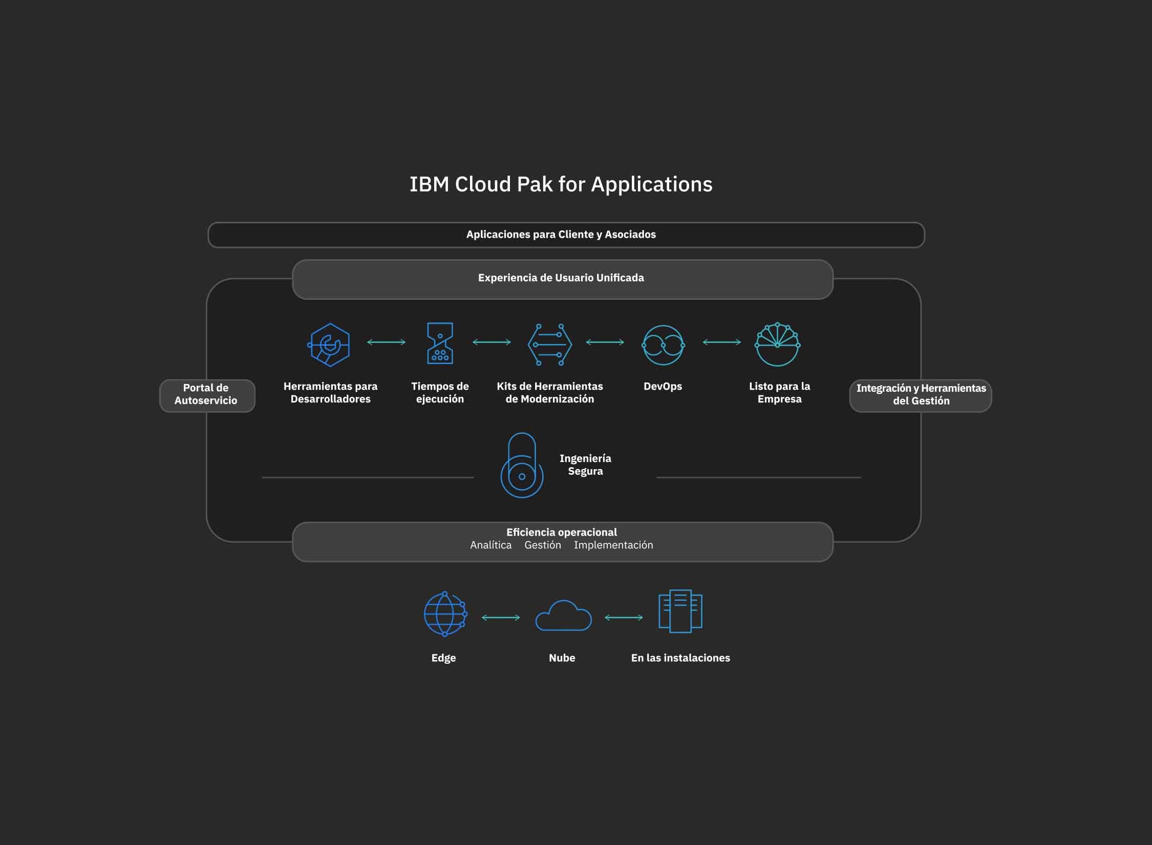 diagrama de cómo funciona IBM Cloud Pak for Application con los datos