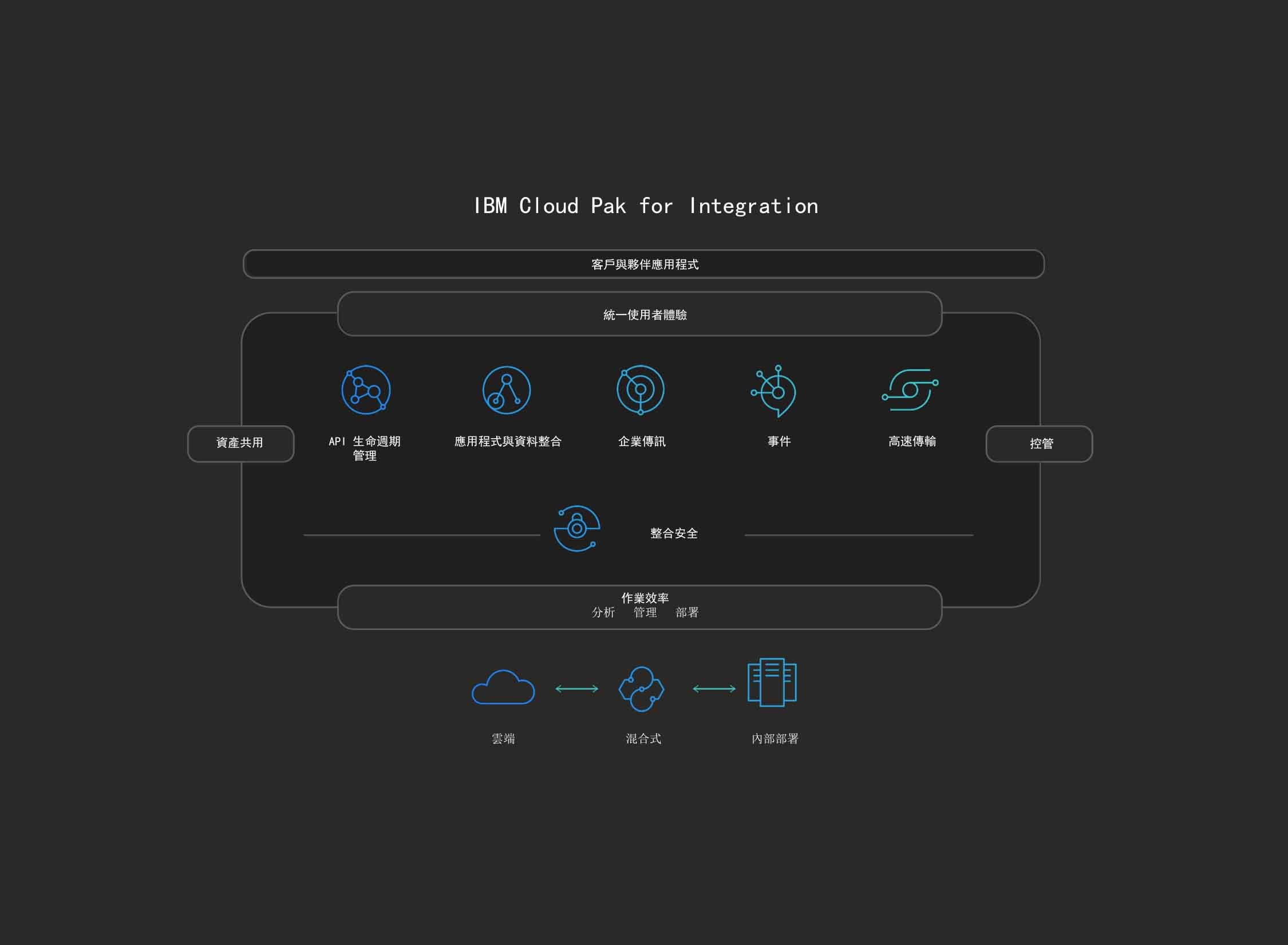 IBM Cloud Pak for Integration 圖表