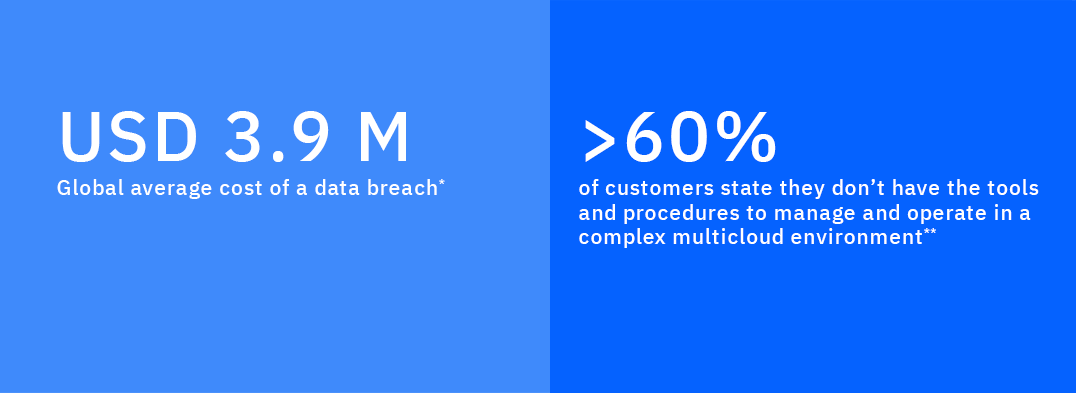 Market cost for a data breach exceeds USD 3.9 million and over 60% of companies are not prepared for a multicloud environment