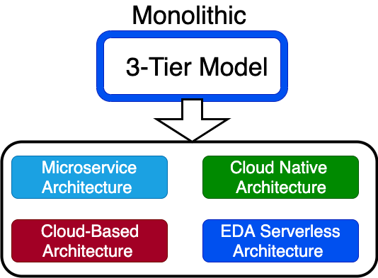 We have multiple new architecture models, and below, we will examine a few architecture models available now in the cloud era.