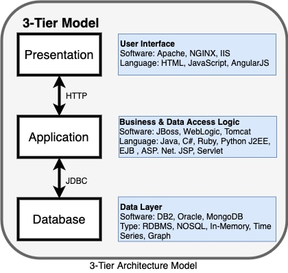 We all know about the 3-tier application architecture. It is a client-server architecture, and a typical structure for a 3-tier architecture deployment has the presentation layer, application layer, and database layer.