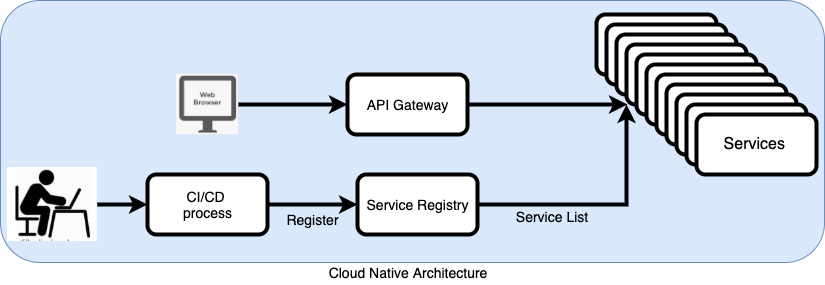 Cloud Native Architecture
