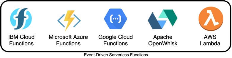 Here are some of the currently available cloud serverless services from different cloud providers: