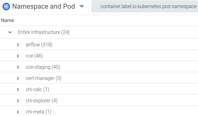 A list of namespaces and pod counts in Sysdig.