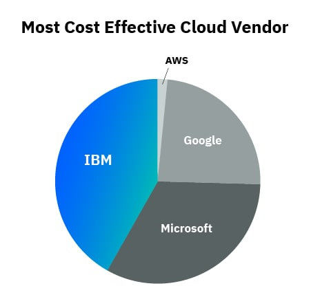 Most Cost-Effective Cloud Vendor