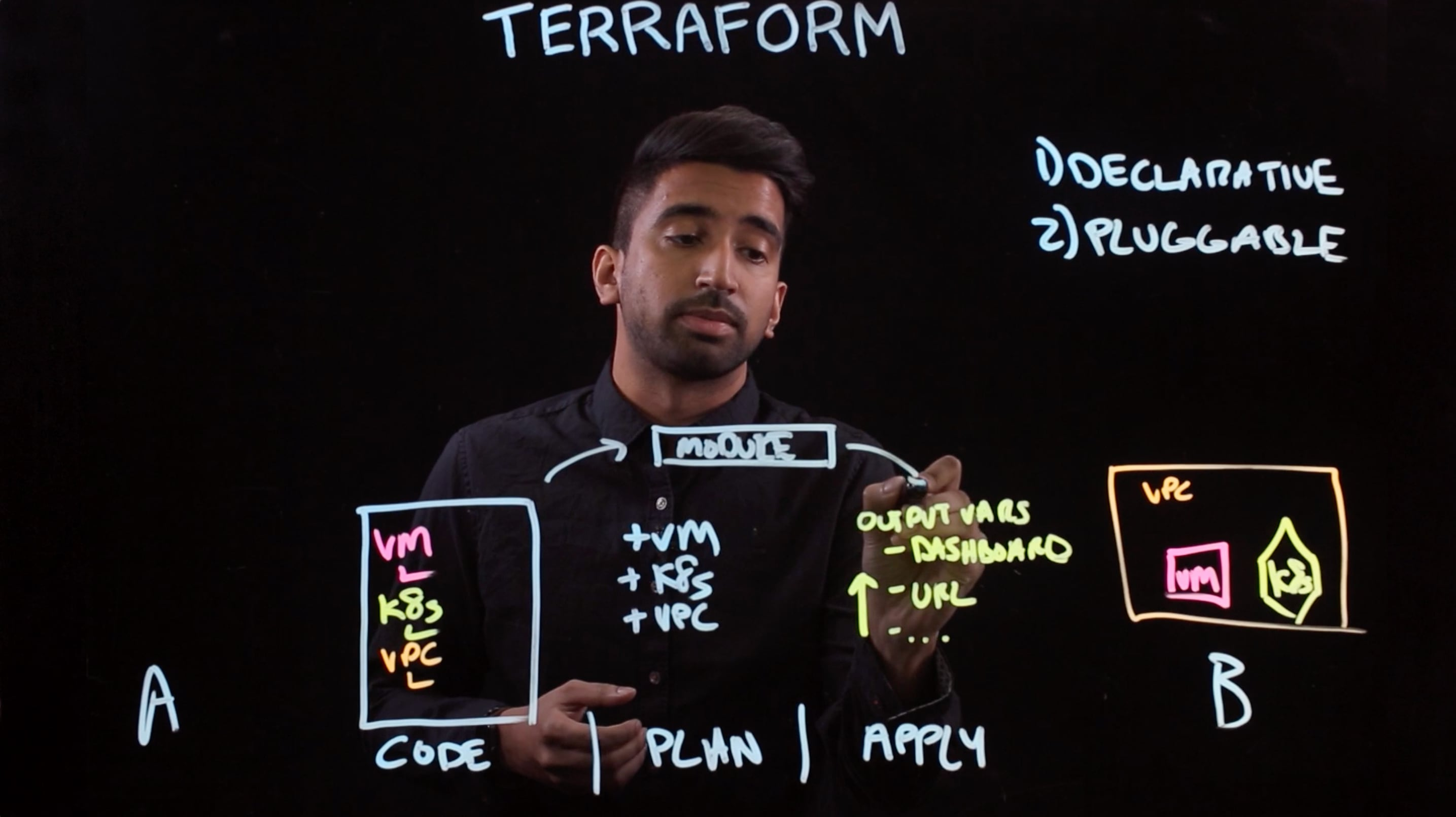 A Terraform module is a way of grouping together some Terraform automation.