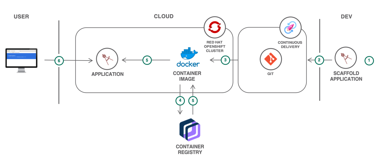Diagramme de l'architecture native Cloud d'OpenShift