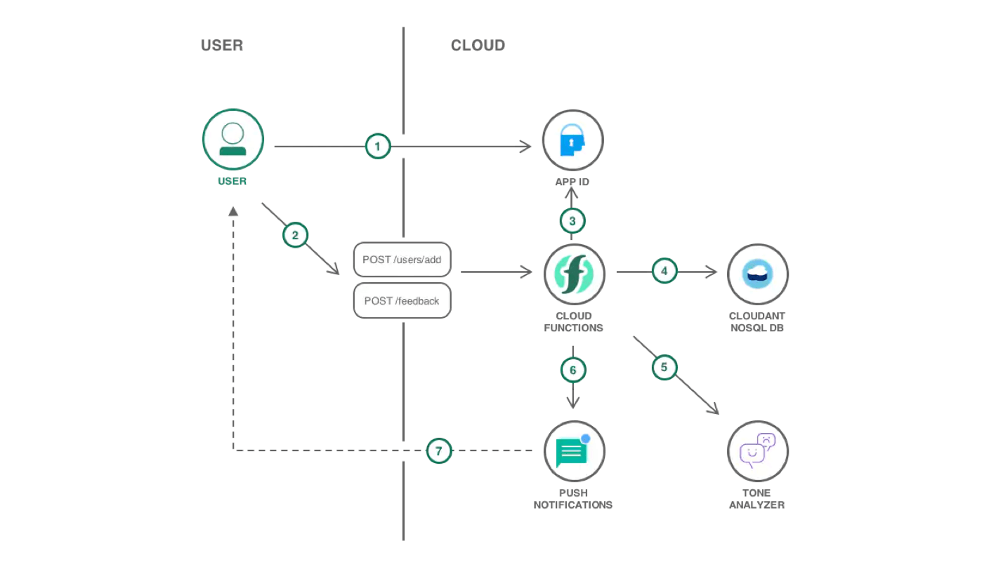 Diagram illustrating a mobile application with a serverless backend