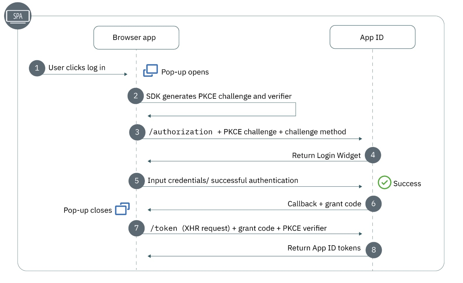Figure 1: The authorization flow of single-page applications.