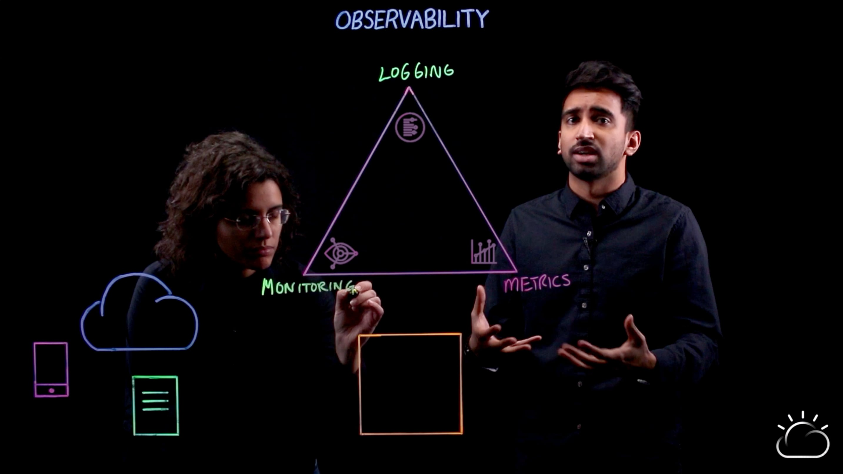 Three tiers of observability
