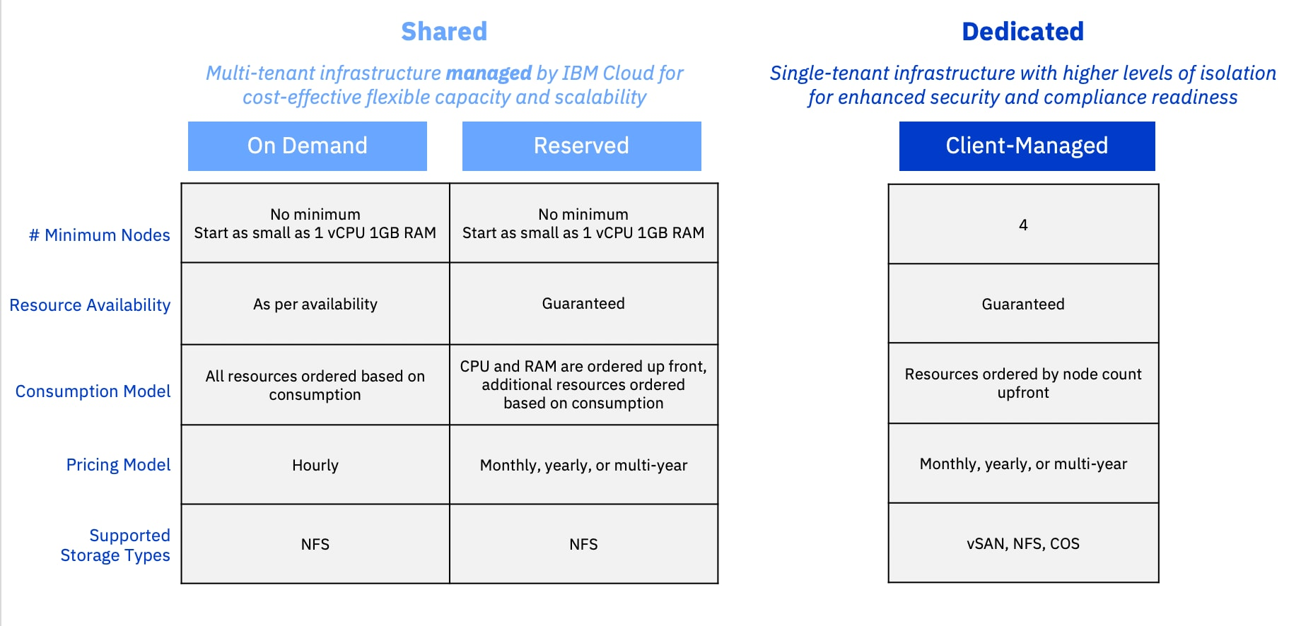 IBM Cloud VMware Solutions Shared (IC4V Shared) is offered in two consumption models: On Demand and Reserved.