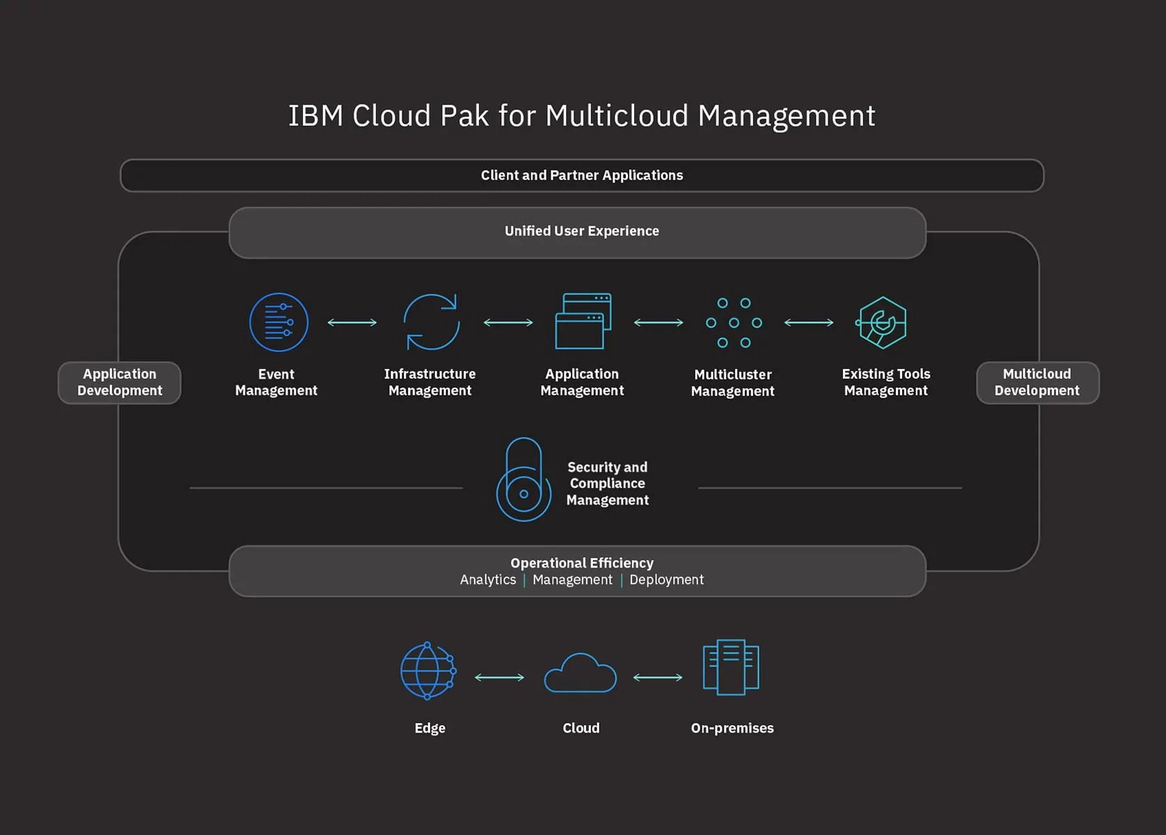 Cloud Pak for Multicloud Management