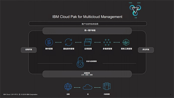 IBM Cloud Pak for Multicloud Management 提供一致的应用交付