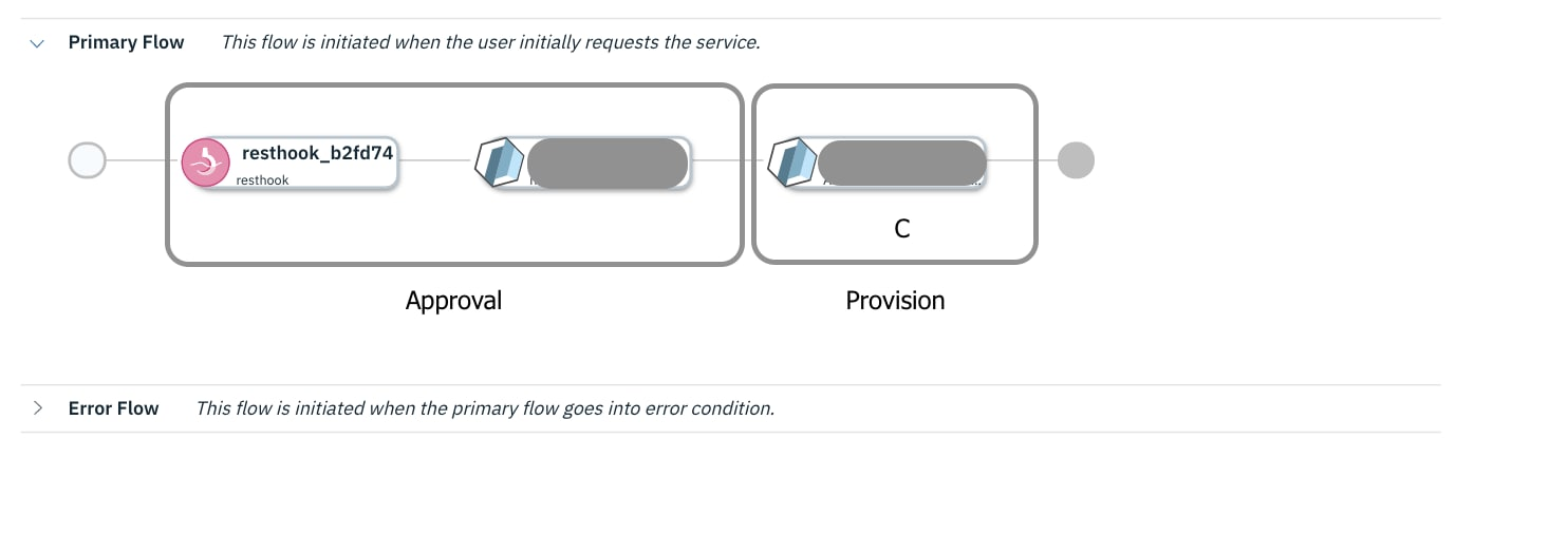The figure above shows a service composed of two components: Approval and Provision