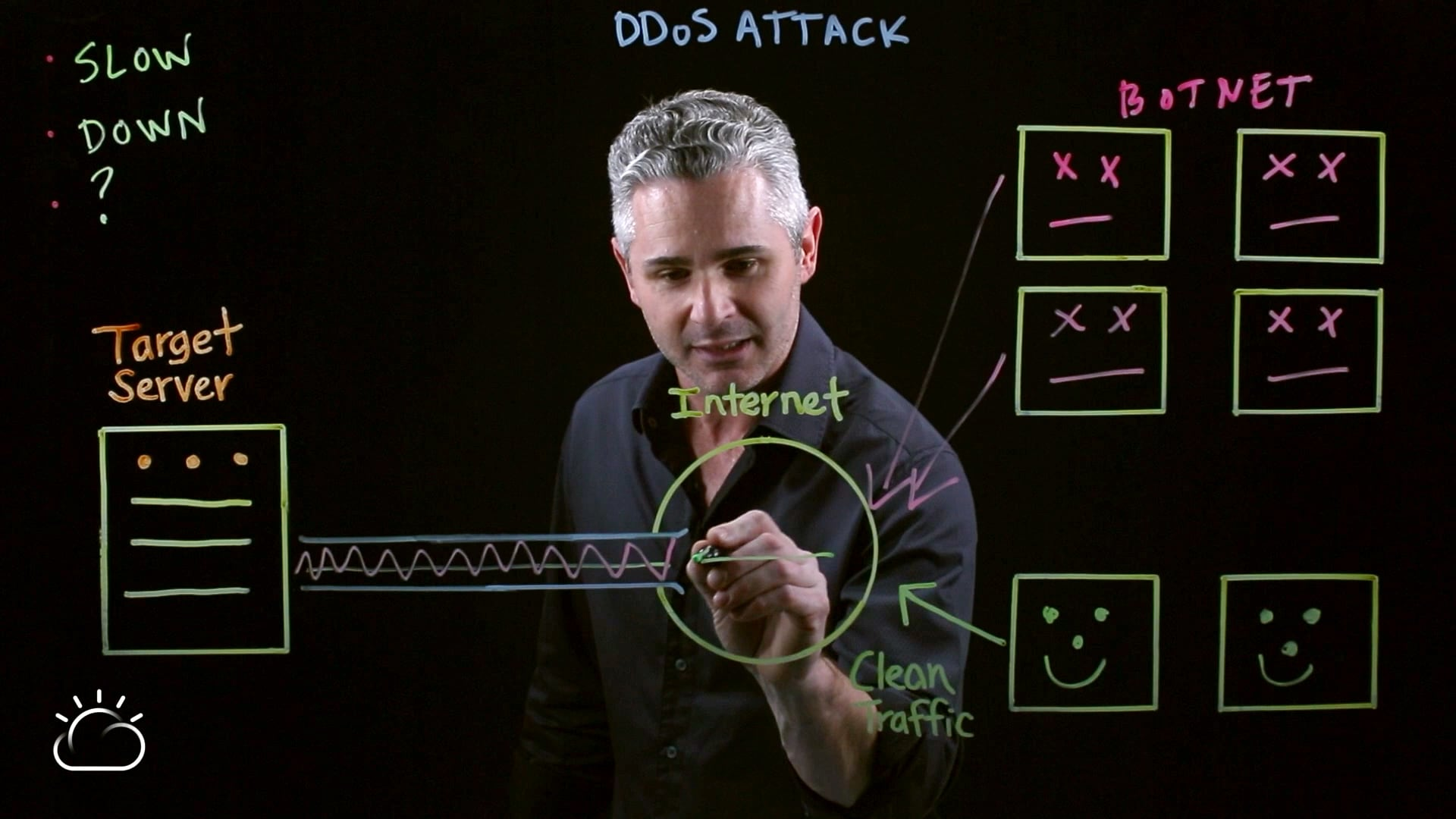 Man explaining what is a DDoS attack?