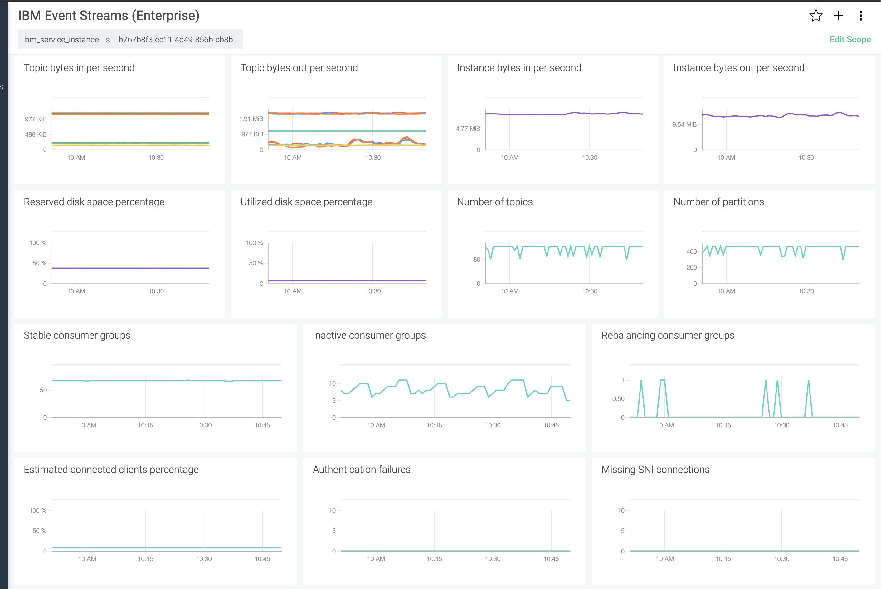 Metrics for IBM Event Streams